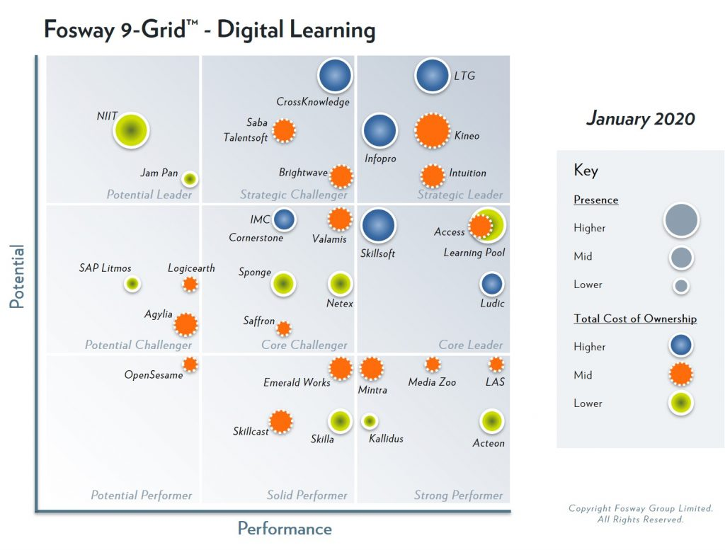 Instilled's parent company, Learning Technologies Group, has been identified as Strategic Leader in the 2020 Fosway 9-Grid™ for Digital Learning for the fourth year running